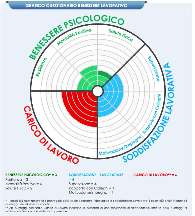 EWQ profilo grafico individuale