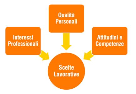 Diagramma consulenza