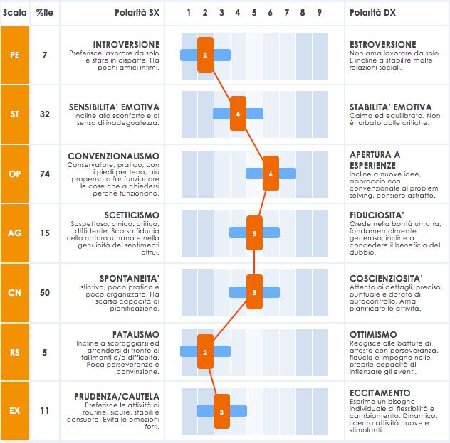 Grafico Qualità Personali OIP+