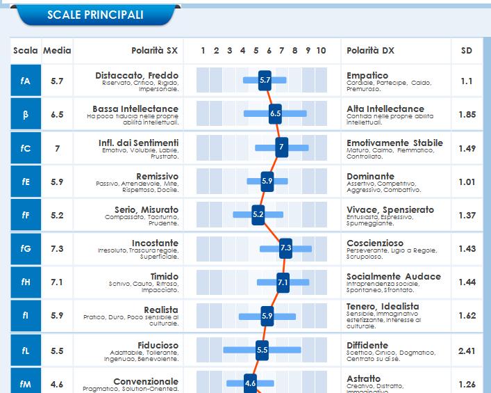 Profilo Gruppo 15FQ+ 16 tratti