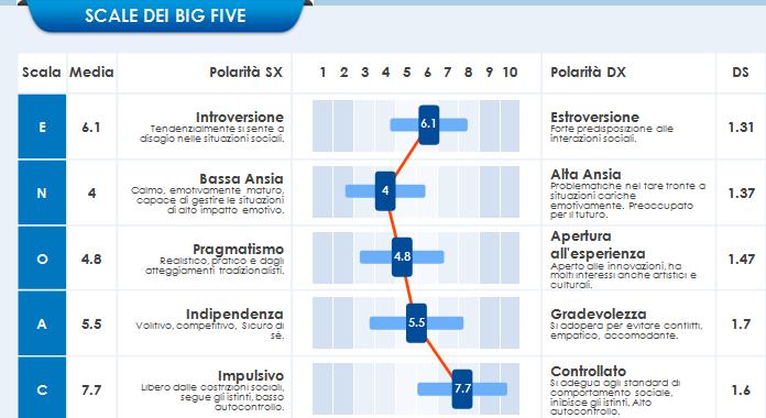 Big Five del Gruppo con 15FQ+