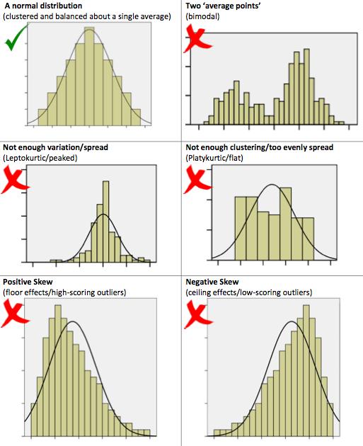 Curve distribuzione dati