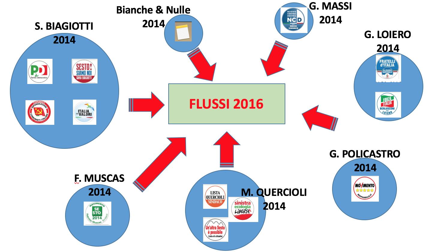 FLUSSI