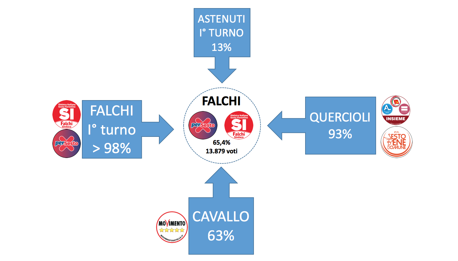 FALCHI FLUSSI BALLOTTAGGIO 2016