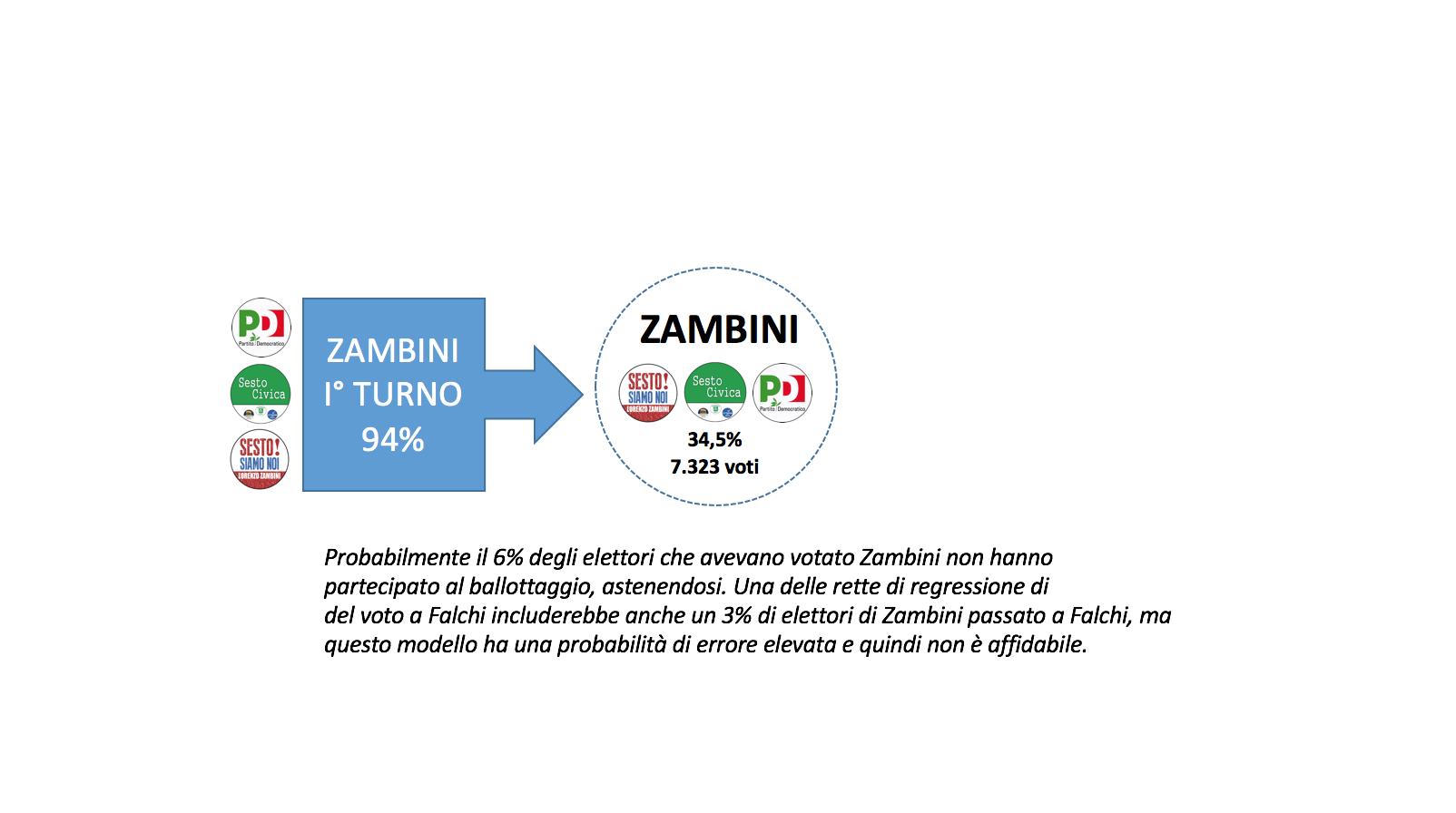 Zambini flussi ballottaggio 2016