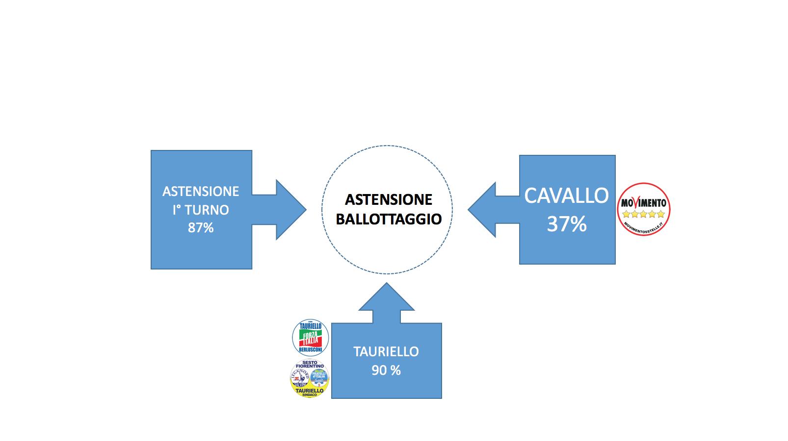 ASTENSIONE BALLOTTAGGIO FLUSSI 2016