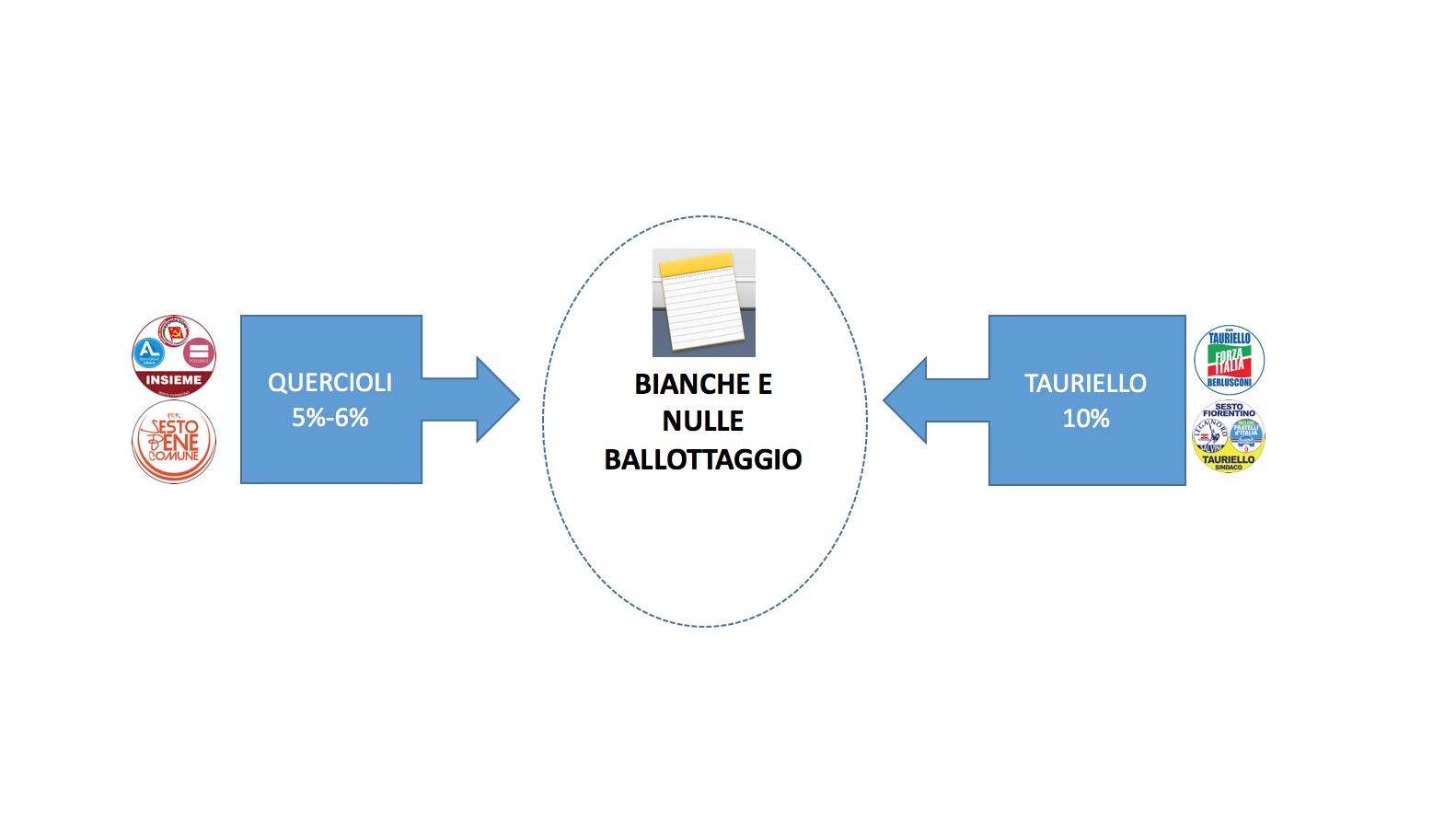 BIANCHE E NULLE BALLOTTAGGIO 2016