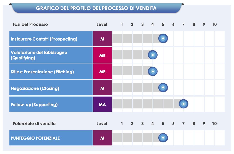 Grafico SPT
